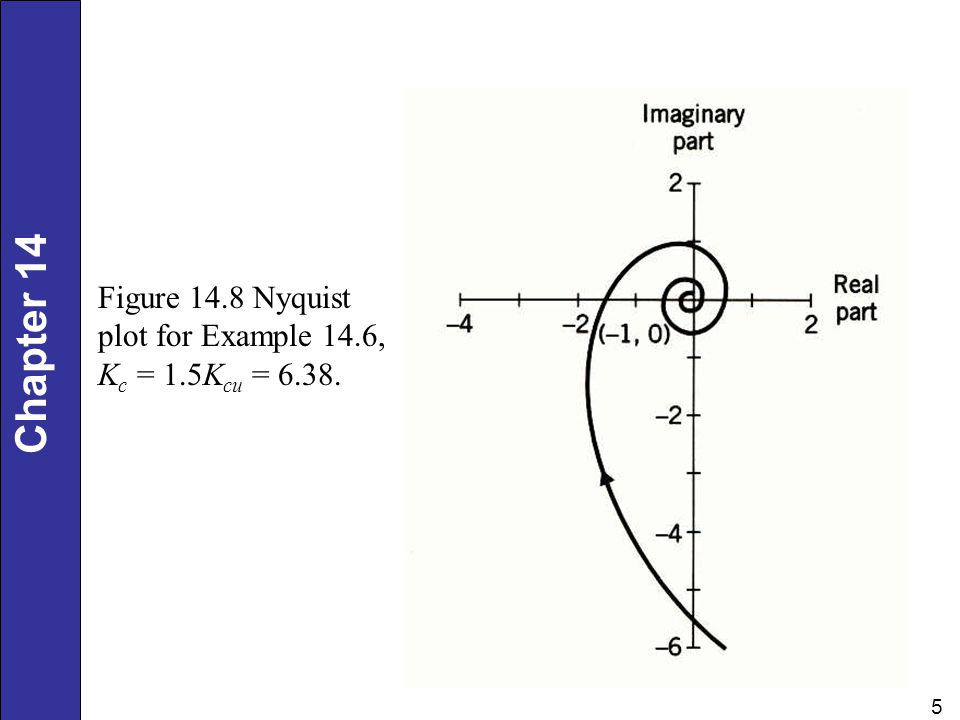 Chapter 14 5 Figure 14.8 Nyquist plot for Example 14.6, K c = 1.5K cu = 6.38.