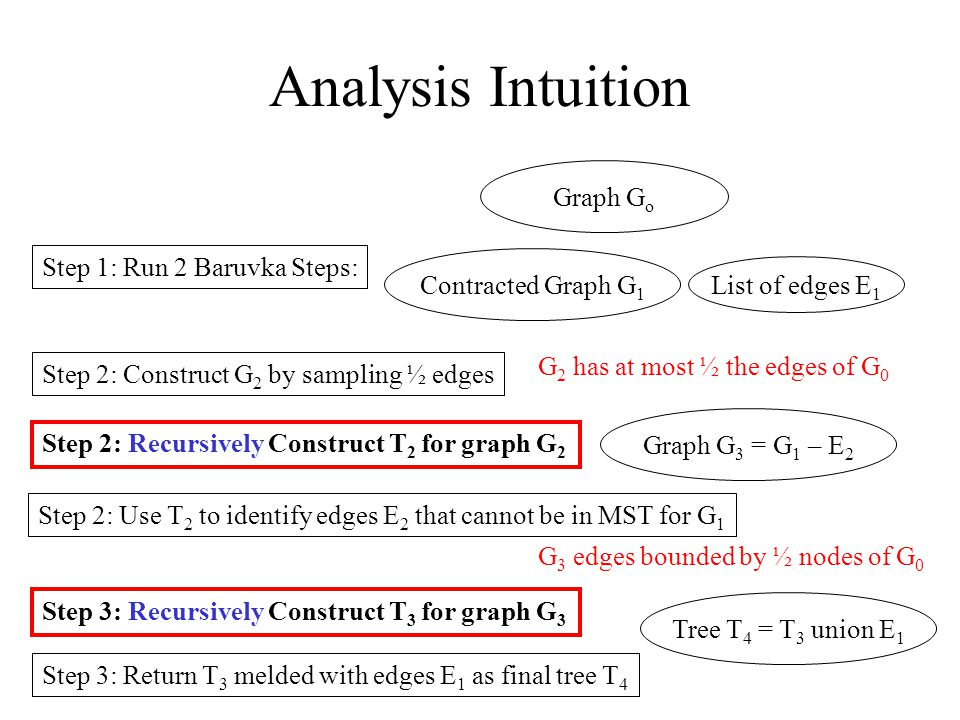 Graph G o Step 1: Run 2 Baruvka Steps: Contracted Graph G 1 List of edges E 1 Step 2: Construct G 2 by sampling ½ edges Step 2: Recursively Construct T 2 for graph G 2 Step 2: Use T 2 to identify edges E 2 that cannot be in MST for G 1 Graph G 3 = G 1 – E 2 Step 3: Recursively Construct T 3 for graph G 3 Step 3: Return T 3 melded with edges E 1 as final tree T 4 Tree T 4 = T 3 union E 1 Analysis Intuition G 2 has at most ½ the edges of G 0 G 3 edges bounded by ½ nodes of G 0