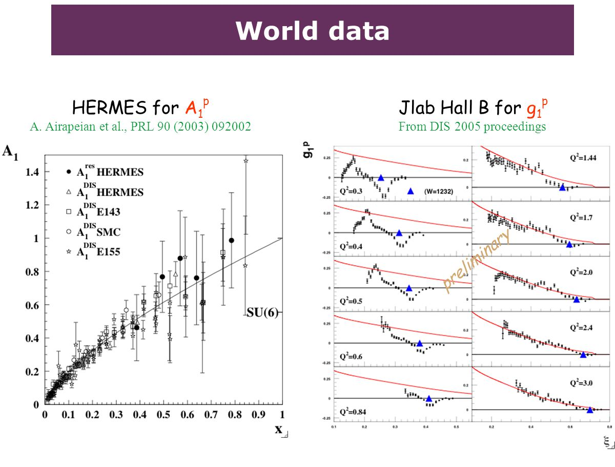 World data HERMES for A 1 p A. Airapeian et al., PRL 90 (2003) 092002 Jlab Hall B for g 1 p From DIS 2005 proceedings preliminary