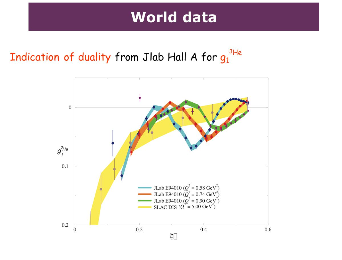 World data Indication of duality from Jlab Hall A for g 1 3 He