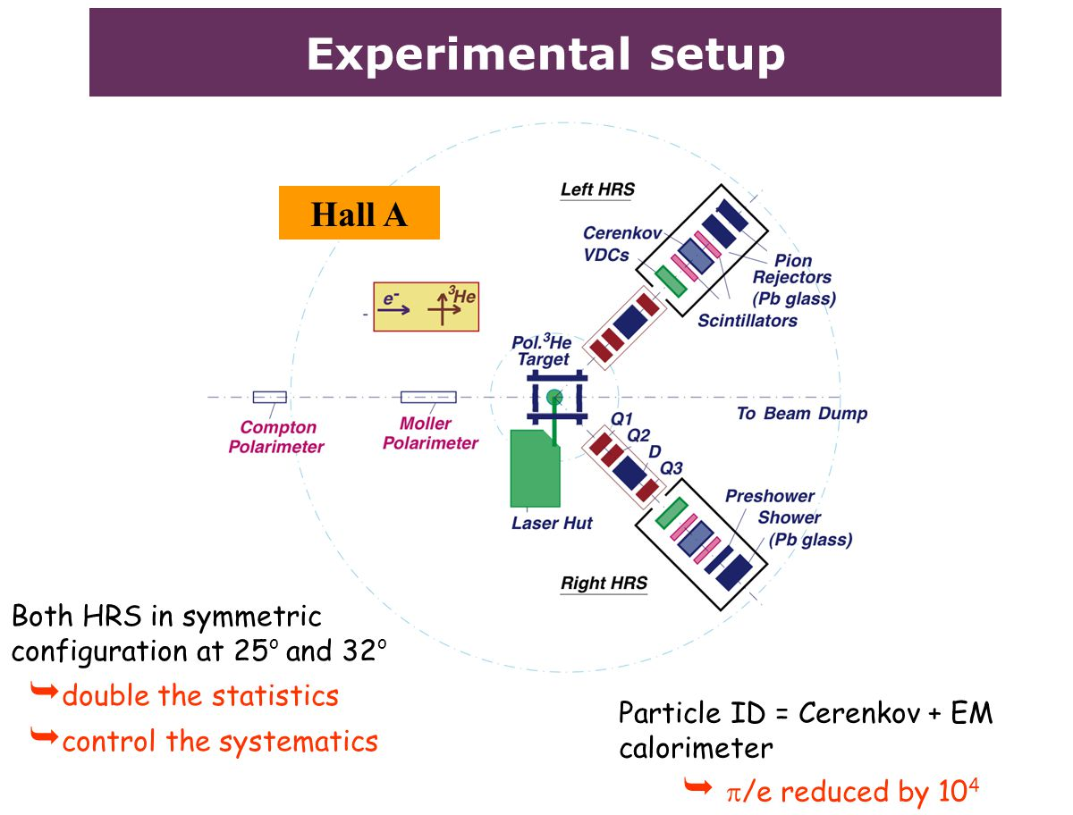 Experimental setup Hall A Both HRS in symmetric configuration at 25 o and 32 o  double the statistics  control the systematics Particle ID = Cerenkov + EM calorimeter   /e reduced by 10 4