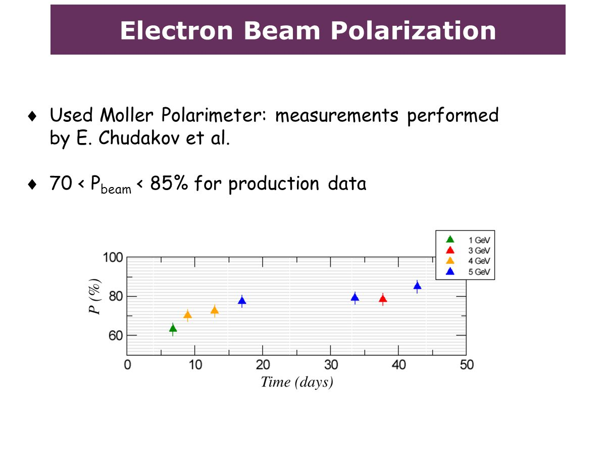 Electron Beam Polarization  Used Moller Polarimeter: measurements performed by E. Chudakov et al.  70 < P beam < 85% for production data