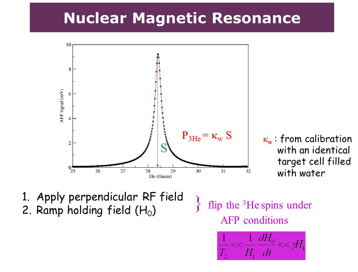 Nuclear Magnetic Resonance S P 3He =  w S 1.Apply perpendicular RF field 2.Ramp holding field (H 0 ) } flip the 3 He spins under AFP conditions  w : from calibration with an identical target cell filled with water