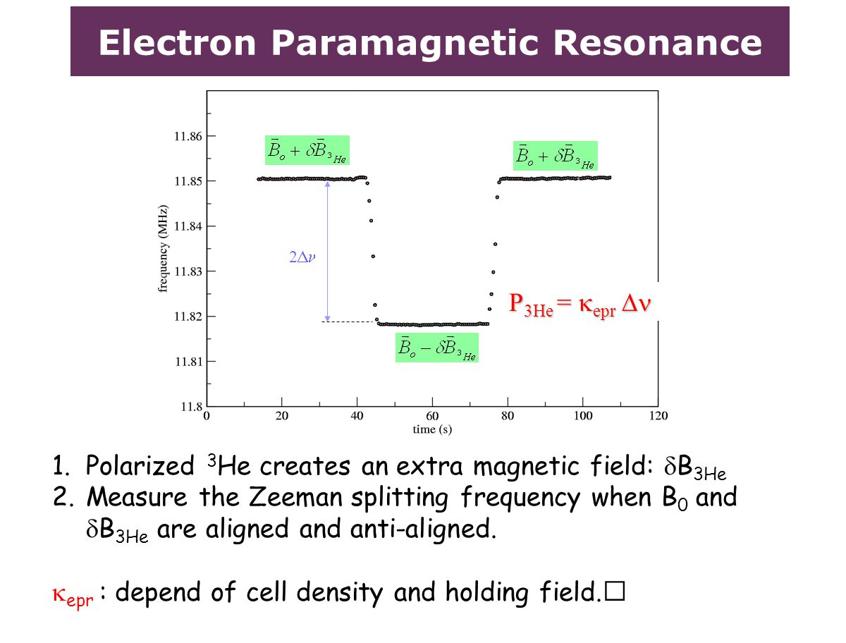 Electron Paramagnetic Resonance 1.Polarized 3 He creates an extra magnetic field:  B 3He 2.Measure the Zeeman splitting frequency when B 0 and  B 3H