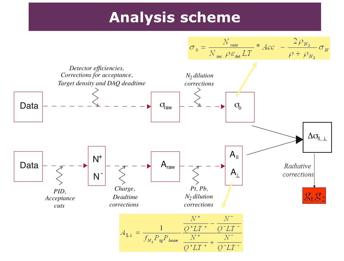 Analysis scheme Radiative corrections