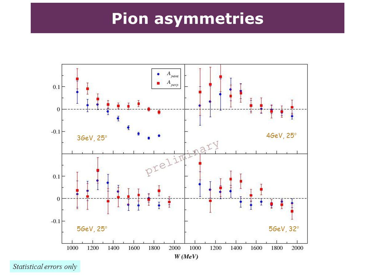 Pion asymmetries Statistical errors only 3GeV, 25 o 4GeV, 25 o 5GeV, 25 o 5GeV, 32 o
