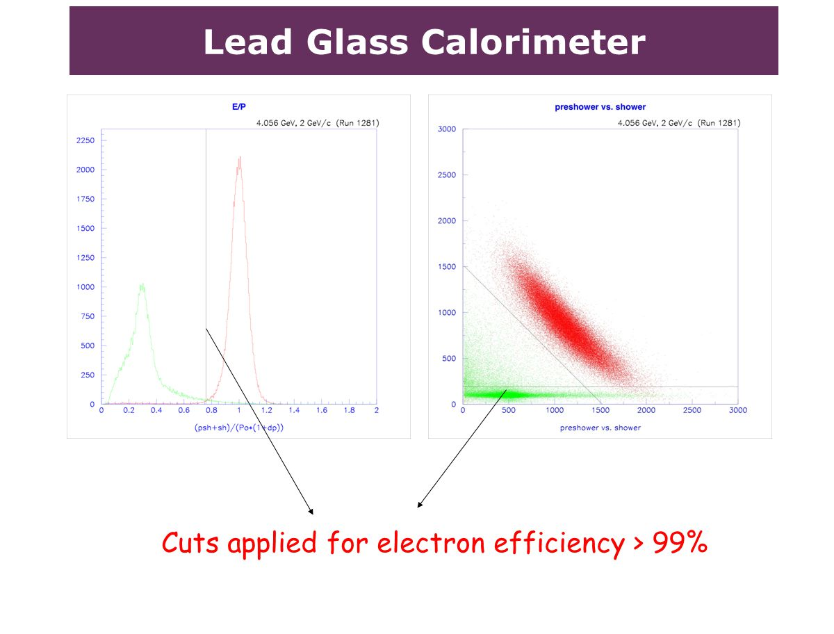 Lead Glass Calorimeter Cuts applied for electron efficiency > 99%