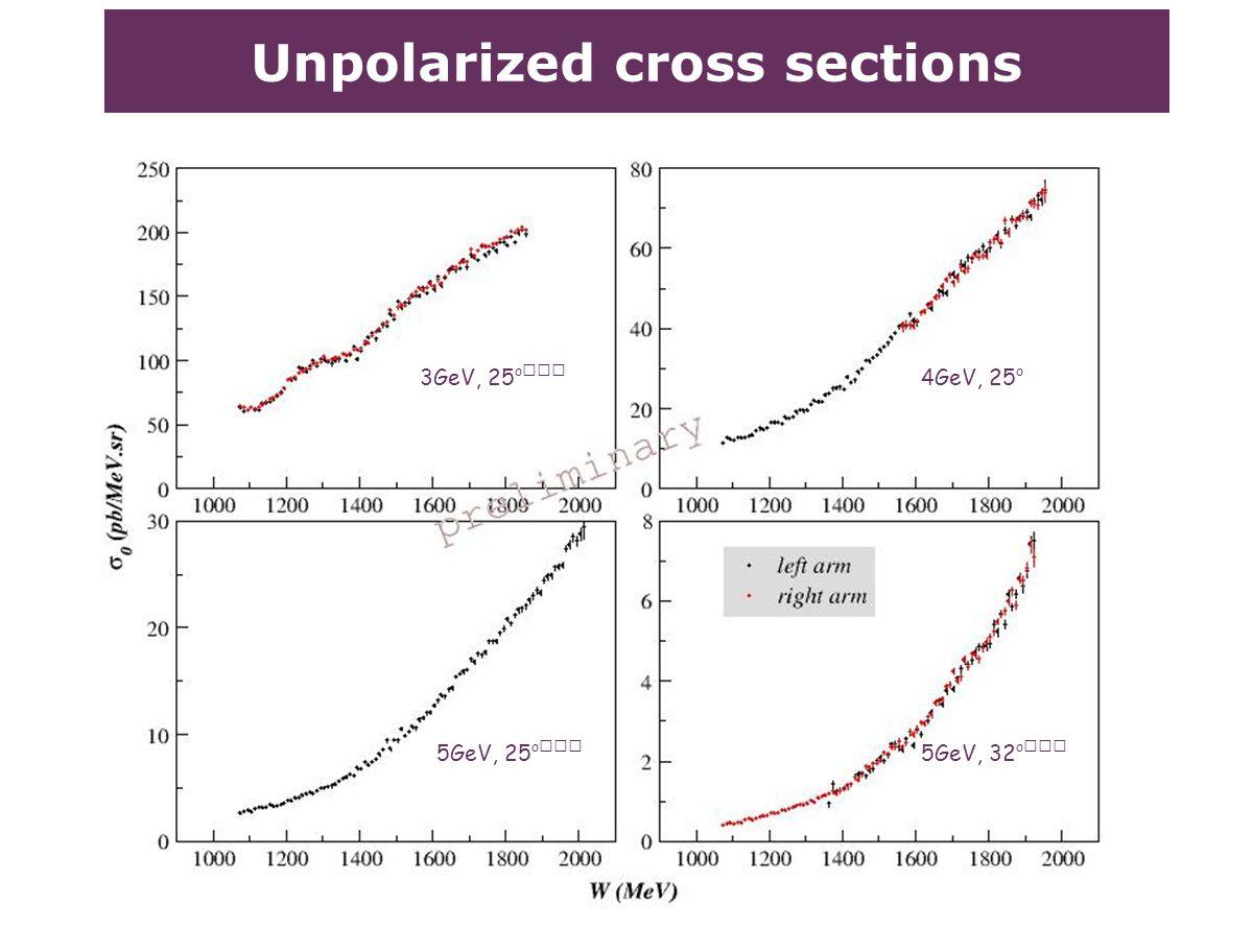 Unpolarized cross sections 3GeV, 25 o 4GeV, 25 o 5GeV, 25 o 5GeV, 32 o