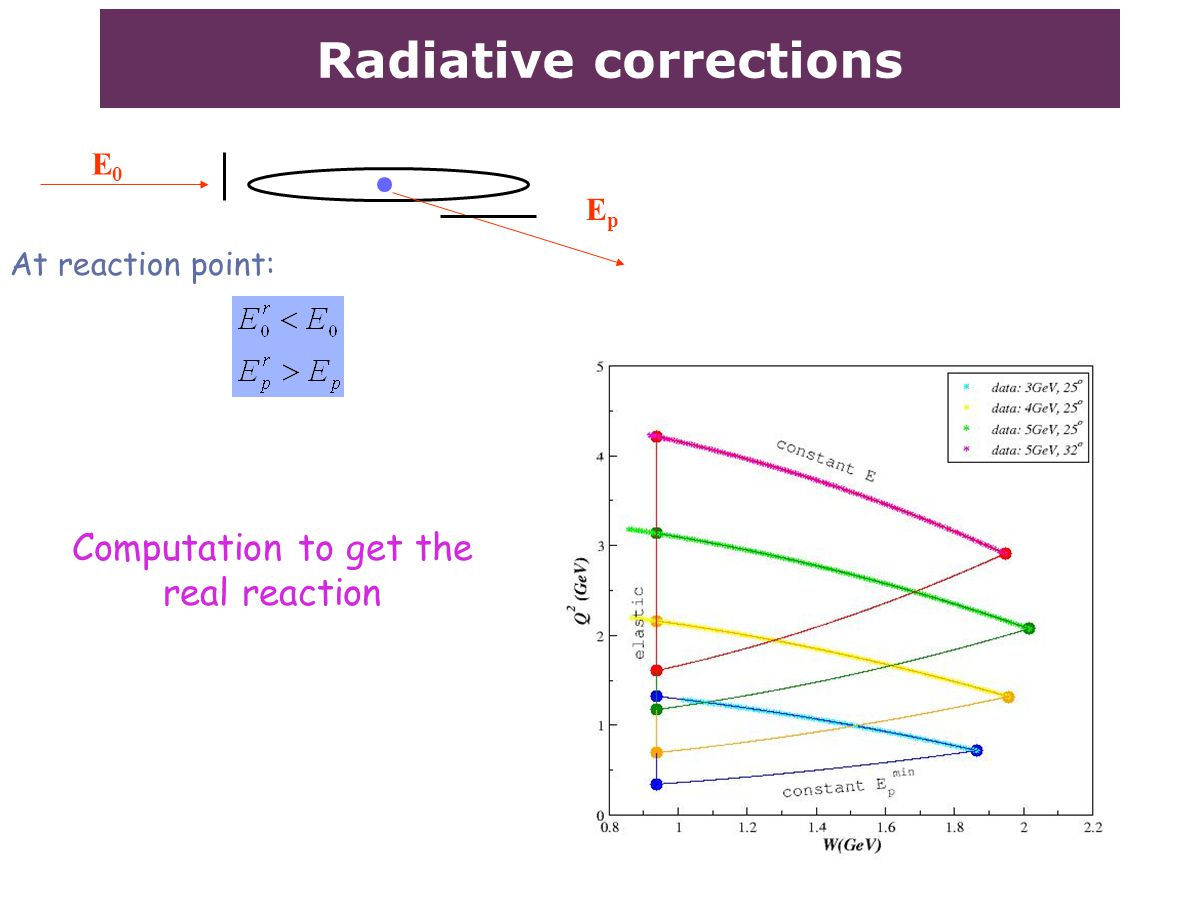 Radiative corrections E0E0 EpEp Computation to get the real reaction At reaction point: