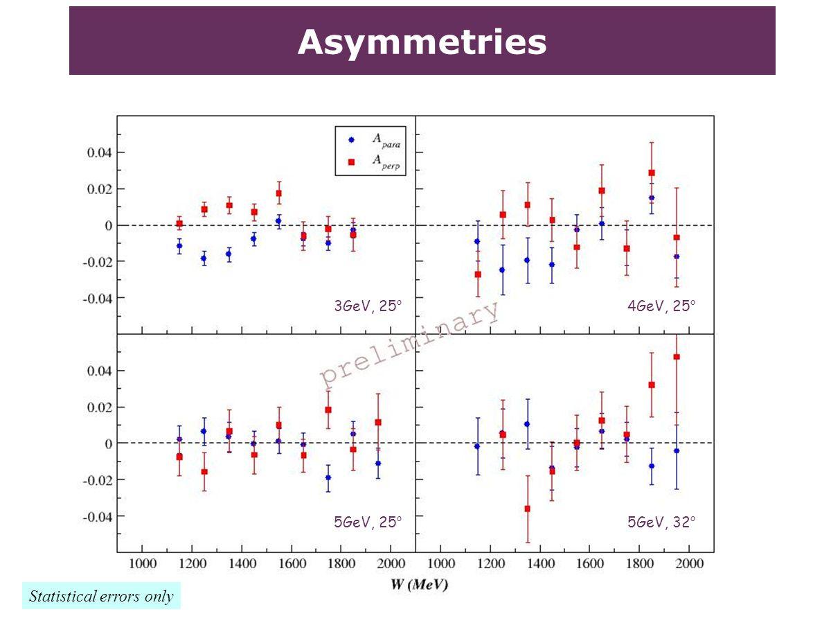 Asymmetries Statistical errors only 5GeV, 32 o 4GeV, 25 o 3GeV, 25 o 5GeV, 25 o