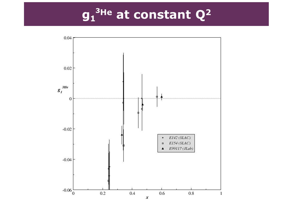 g 1 3 He at constant Q 2