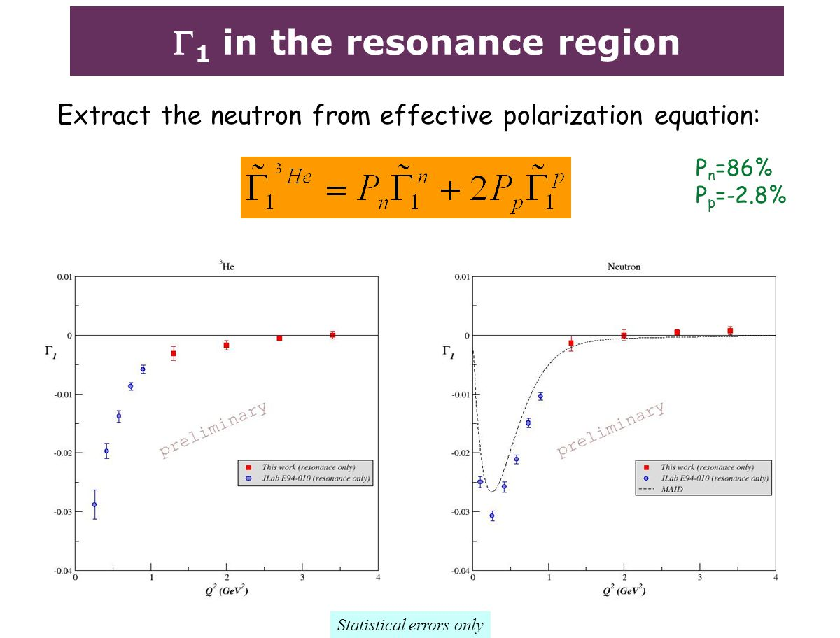  1 in the resonance region Extract the neutron from effective polarization equation: P n =86% P p =-2.8% Statistical errors only