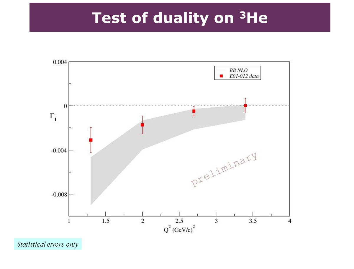Test of duality on 3 He Statistical errors only