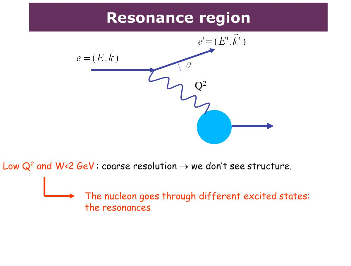 Resonance region Q2Q2Q2Q2 Low Q 2 and W<2 GeV : coarse resolution  we don't see structure. The nucleon goes through different excited states: the res