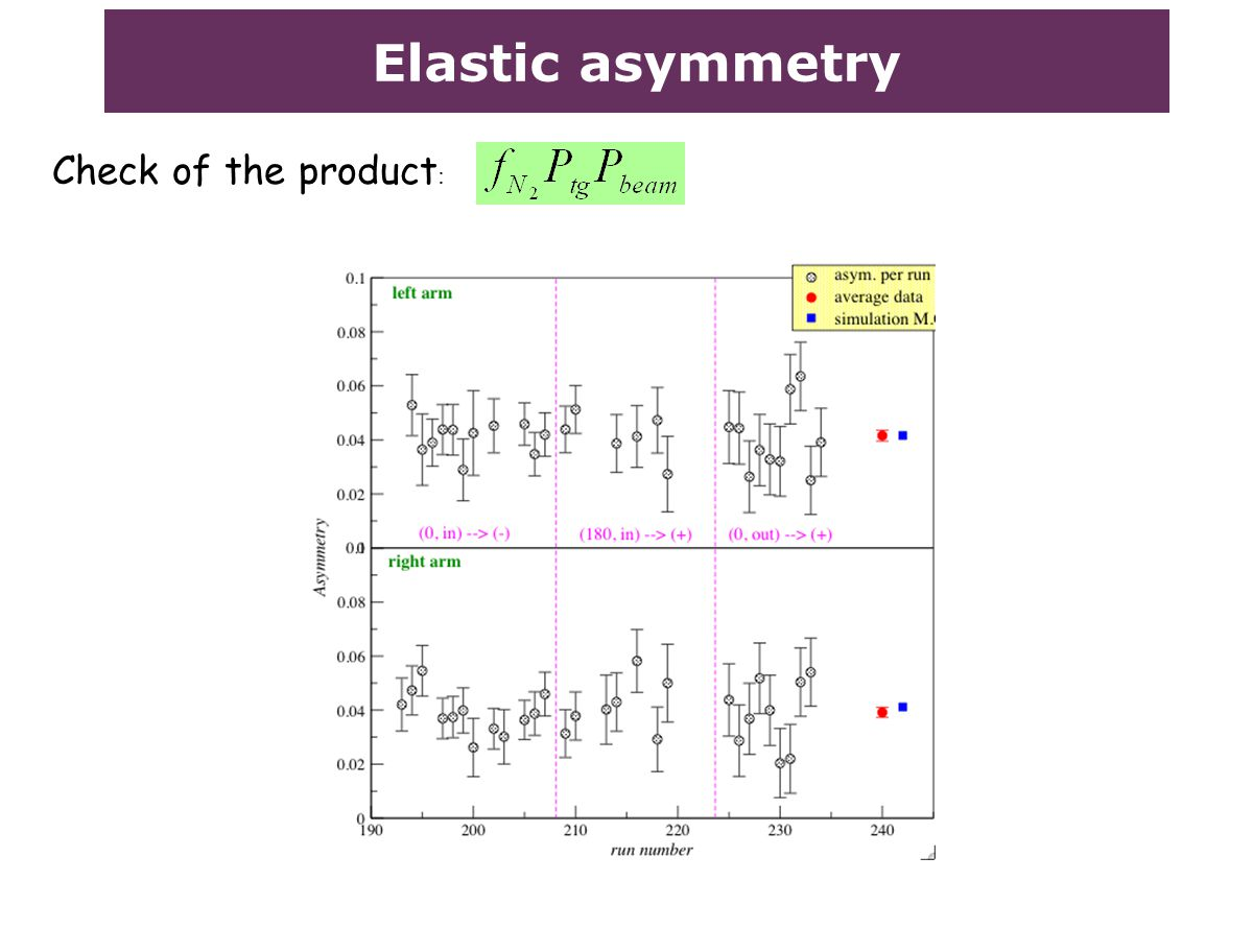 Elastic asymmetry Check of the product :