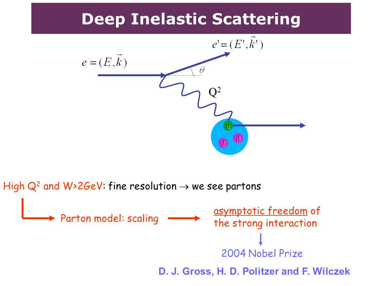 Deep Inelastic Scattering d Q2Q2Q2Q2 High Q 2 and W>2GeV: fine resolution  we see partons Parton model: scaling 2004 Nobel Prize d u D.