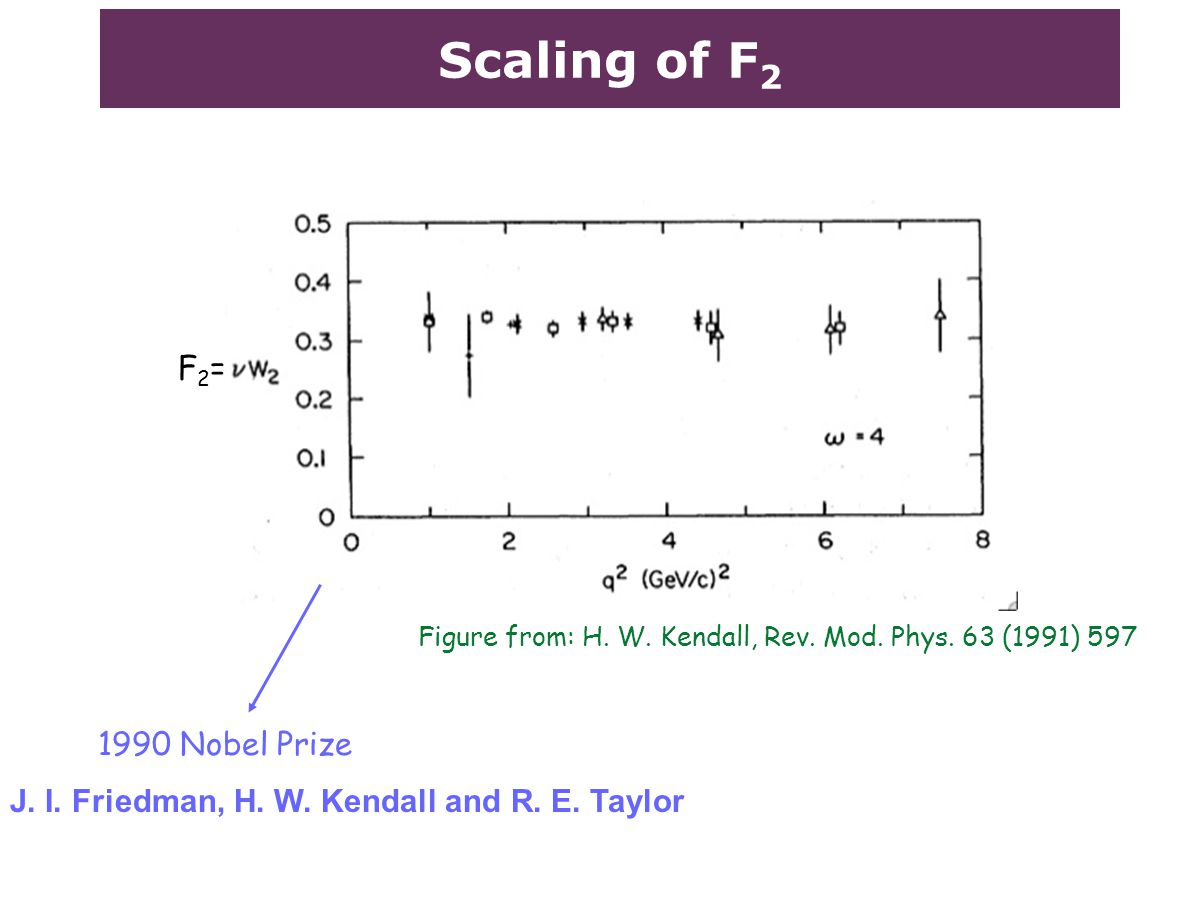 Scaling of F 2 Figure from: H. W. Kendall, Rev. Mod. Phys. 63 (1991) 597 J. I. Friedman, H. W. Kendall and R. E. Taylor 1990 Nobel Prize F2=F2=
