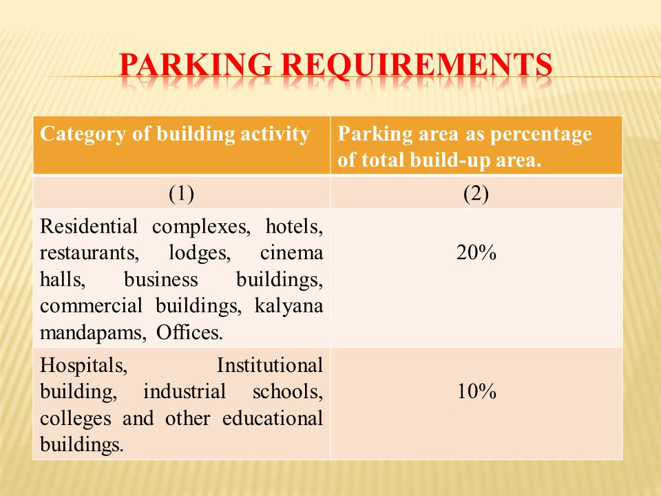 Category of building activityParking area as percentage of total build-up area.
