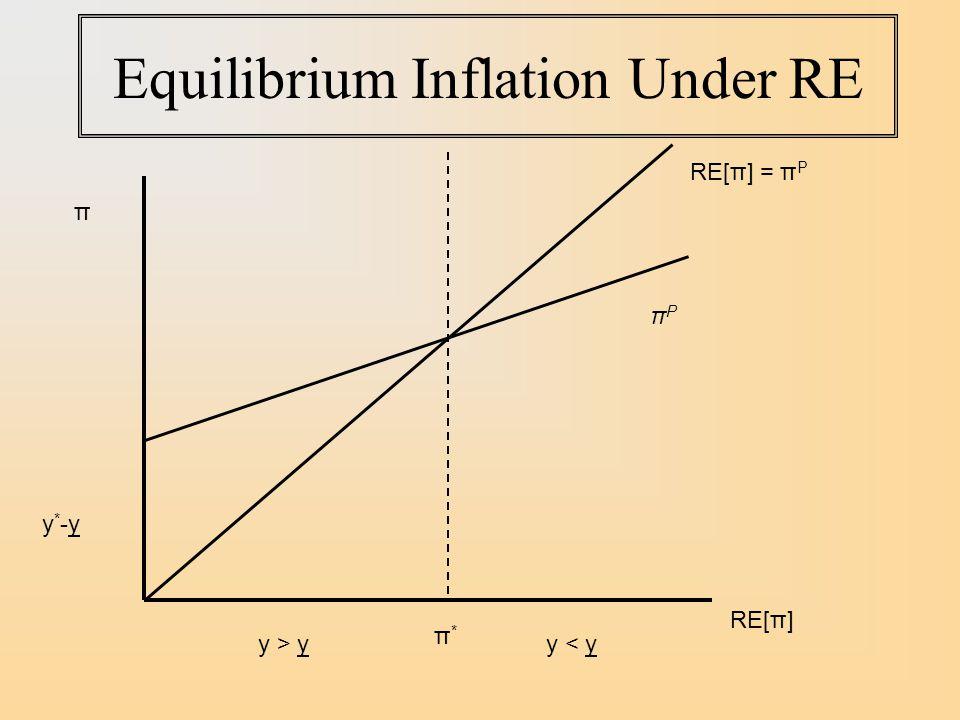 Equilibrium Inflation Under RE y*-yy*-y π RE[π] πPπP RE[π] = π P π*π* y > yy < y