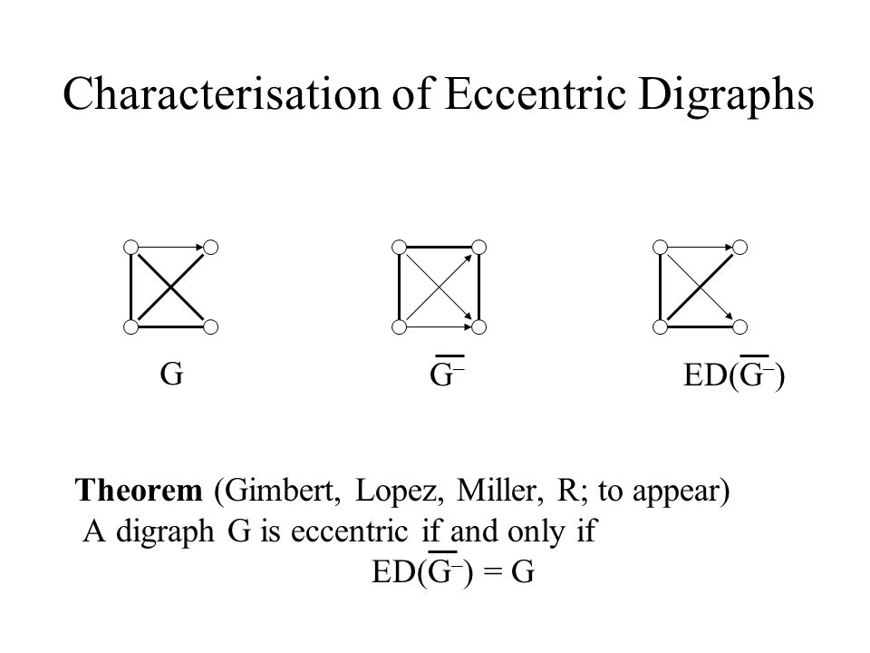 Characterisation of Eccentric Digraphs Theorem (Gimbert, Lopez, Miller, R; to appear) A digraph G is eccentric if and only if ED(G – ) = G G G–G– ED(G – )
