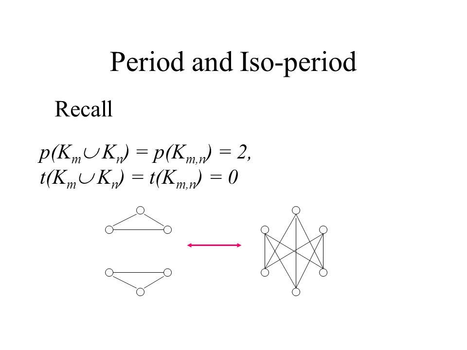 Period and Iso-period p(K m  K n ) = p(K m,n ) = 2, t(K m  K n ) = t(K m,n ) = 0 Recall