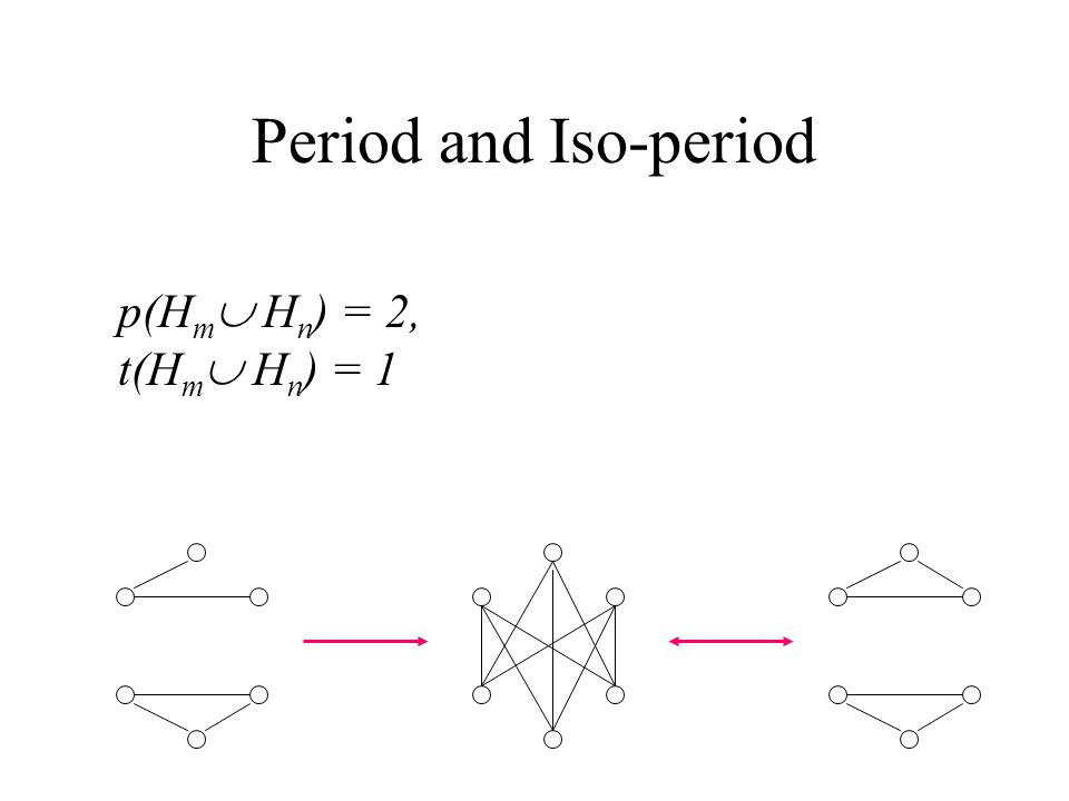 Period and Iso-period p(H m  H n ) = 2, t(H m  H n ) = 1