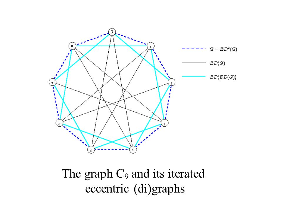 The graph C 9 and its iterated eccentric (di)graphs