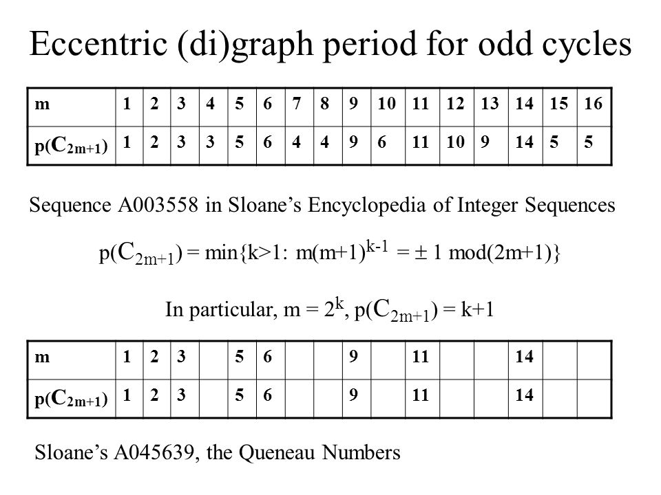 Eccentric (di)graph period for odd cycles m12345678910111213141516 p( C 2m+1 ) 1233564496111091455 Sequence A003558 in Sloane's Encyclopedia of Integer Sequences m1235691114 p( C 2m+1 ) 1235691114 Sloane's A045639, the Queneau Numbers p( C 2m+1 ) = min{k>1: m(m+1) k-1 =  1 mod(2m+1)} In particular, m = 2 k, p( C 2m+1 ) = k+1