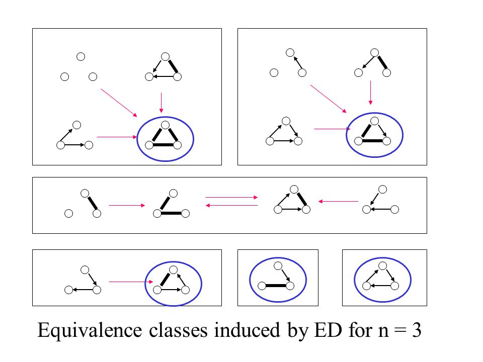 Equivalence classes induced by ED for n = 3