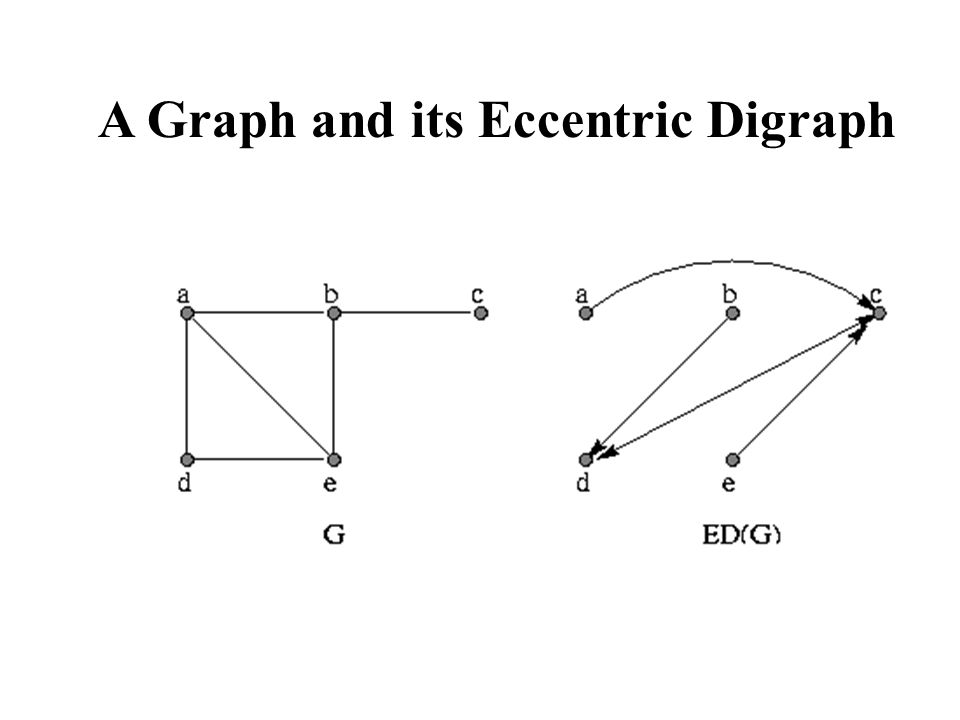 A Graph and its Eccentric Digraph
