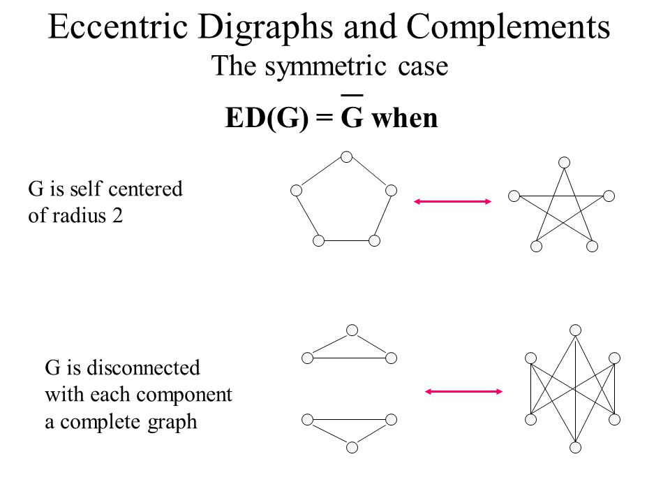 Eccentric Digraphs and Complements The symmetric case ED(G) = G when G is self centered of radius 2 G is disconnected with each component a complete graph