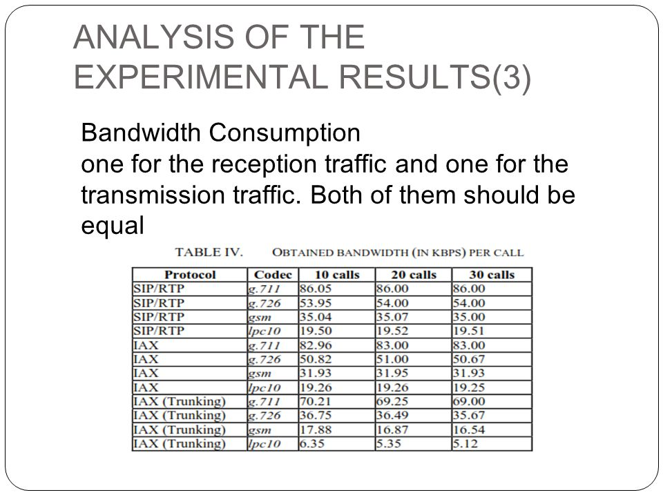 ANALYSIS OF THE EXPERIMENTAL RESULTS(3) Bandwidth Consumption one for the reception traffic and one for the transmission traffic.
