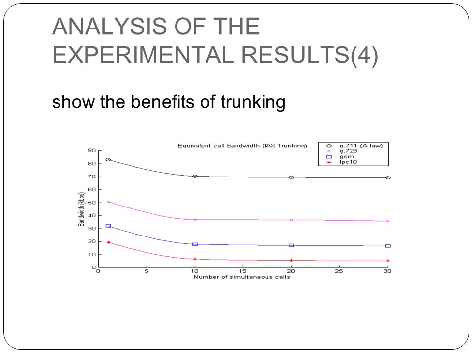 ANALYSIS OF THE EXPERIMENTAL RESULTS(4) show the benefits of trunking