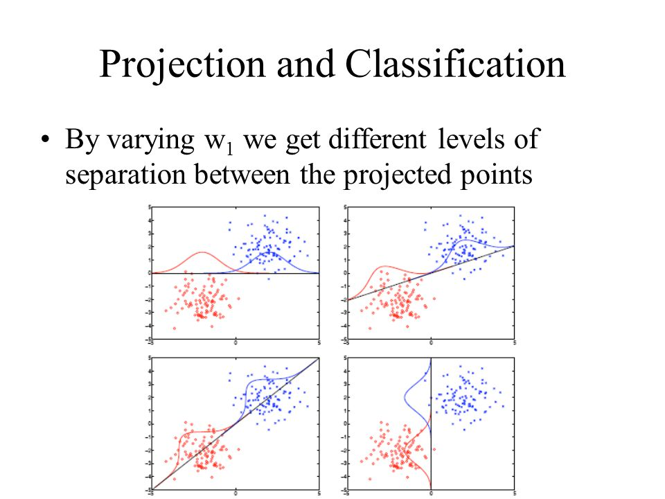 Projection and Classification By varying w 1 we get different levels of separation between the projected points