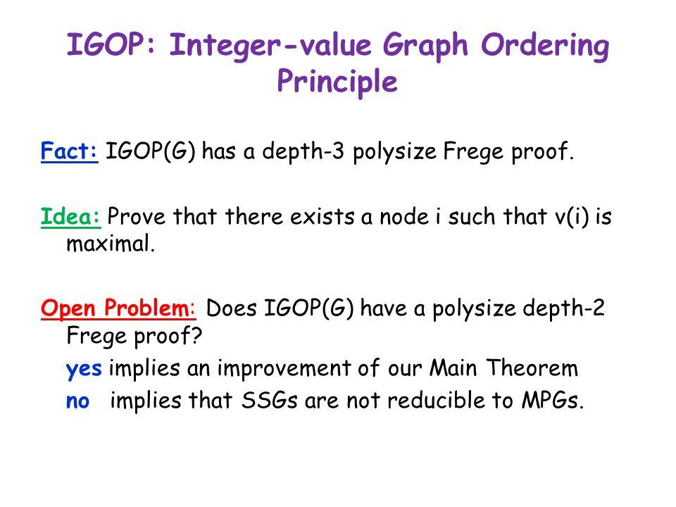 IGOP: Integer-value Graph Ordering Principle Fact: IGOP(G) has a depth-3 polysize Frege proof.