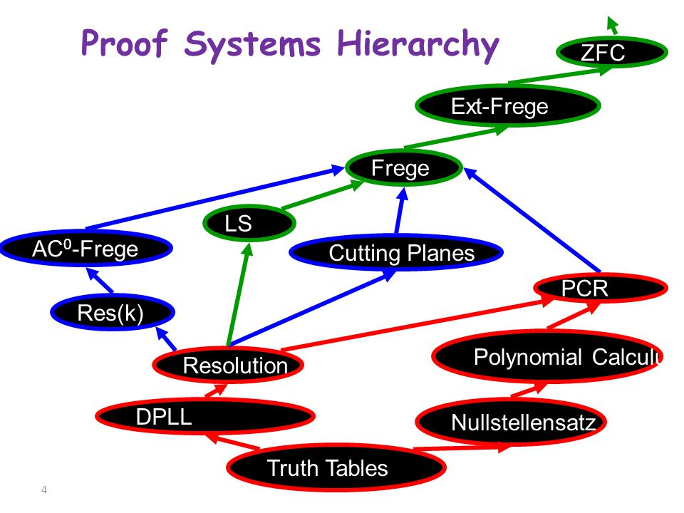 4 Proof Systems Hierarchy Truth Tables DPLL Nullstellensatz Polynomial Calculus Resolution Cutting Planes Frege AC 0 -Frege ZFC Ext-Frege PCR LS Res(k)