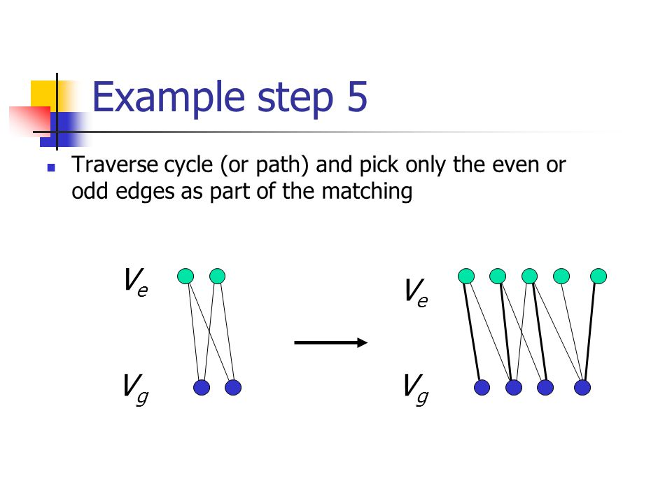 Example step 5 Traverse cycle (or path) and pick only the even or odd edges as part of the matching VgVg VeVe VgVg VeVe