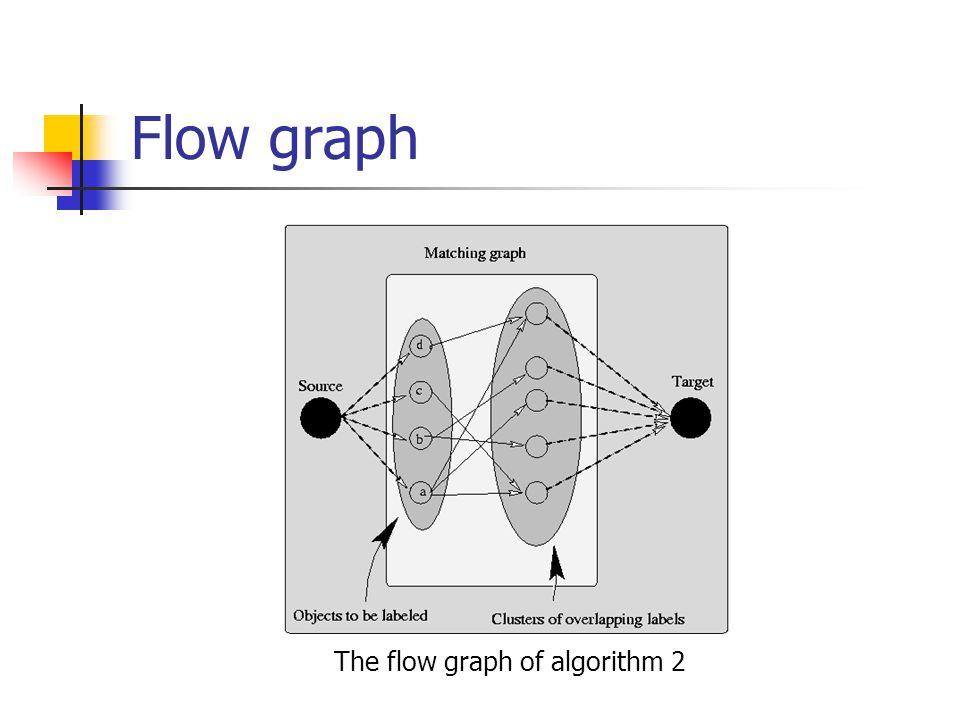 Flow graph The flow graph of algorithm 2
