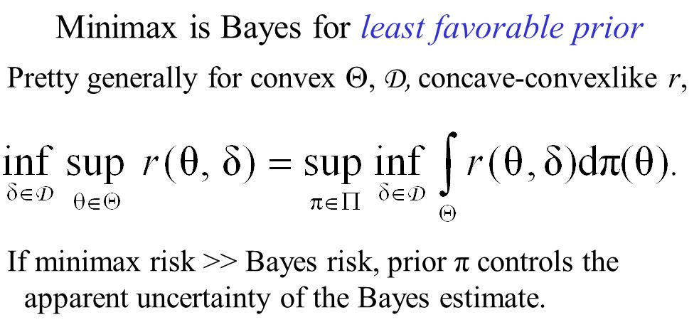 Minimax is Bayes for least favorable prior If minimax risk >> Bayes risk, prior π controls the apparent uncertainty of the Bayes estimate.