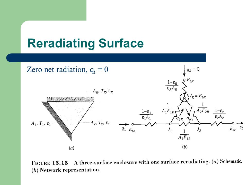 Reradiating Surface Zero net radiation, q i = 0