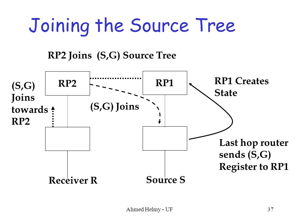 Joining the Source Tree RP1 Source S Last hop router sends (S,G) Register to RP1 RP1 Creates State RP2 Receiver R RP2 Joins (S,G) Source Tree (S,G) Jo