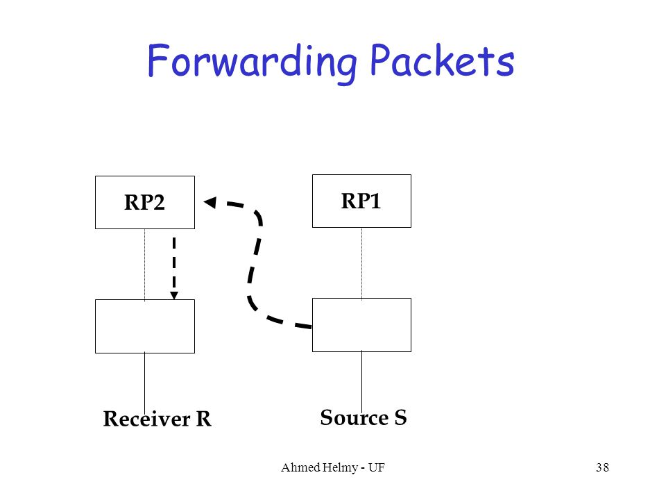 Forwarding Packets RP1 Source S RP2 Receiver R 38Ahmed Helmy - UF