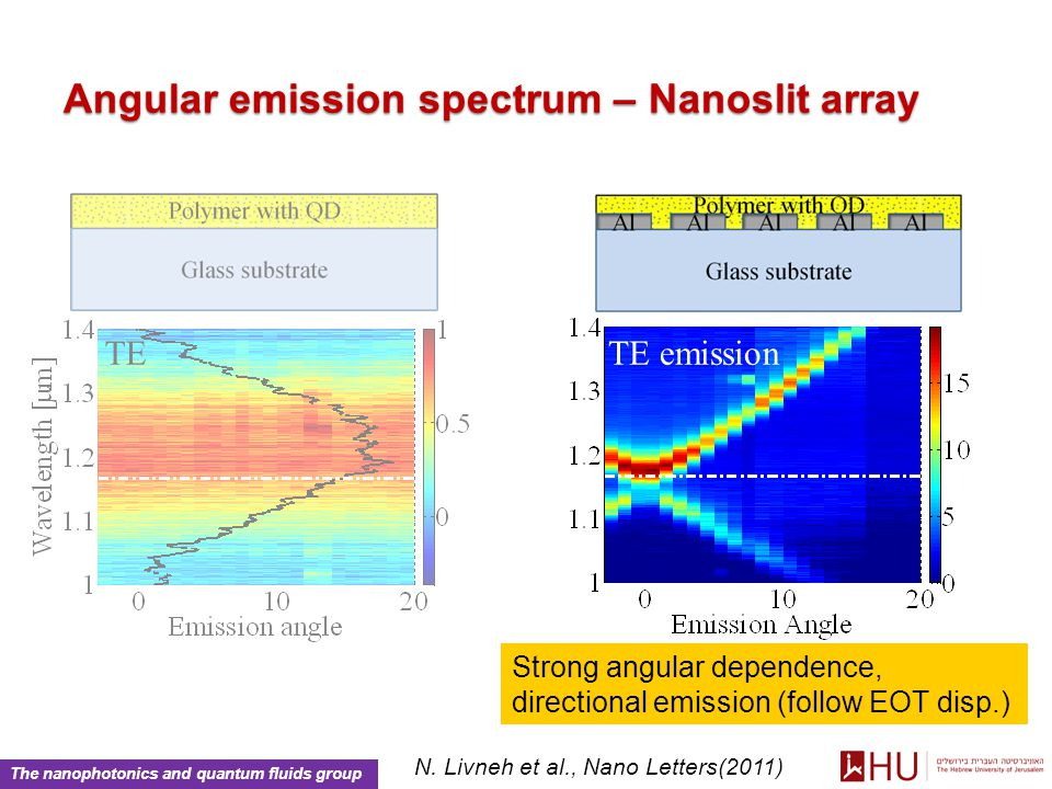 The nanophotonics and quantum fluids group Angular emission spectrum – Nanoslit array TE TE emission Strong angular dependence, directional emission (follow EOT disp.) N.