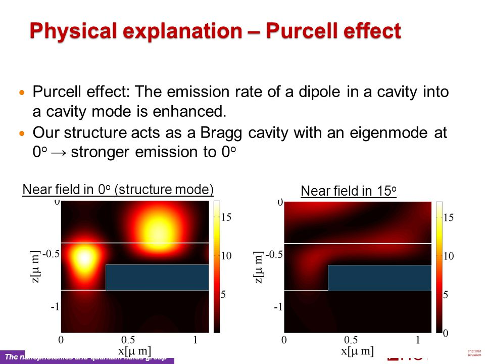 The nanophotonics and quantum fluids group Physical explanation – Purcell effect Purcell effect: The emission rate of a dipole in a cavity into a cavity mode is enhanced.