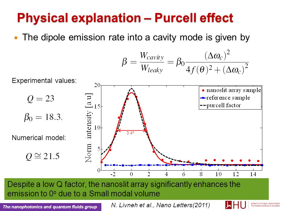 The nanophotonics and quantum fluids group Physical explanation – Purcell effect The dipole emission rate into a cavity mode is given by 3.4 o Experimental values: Numerical model: Despite a low Q factor, the nanoslit array significantly enhances the emission to 0 o due to a Small modal volume N.