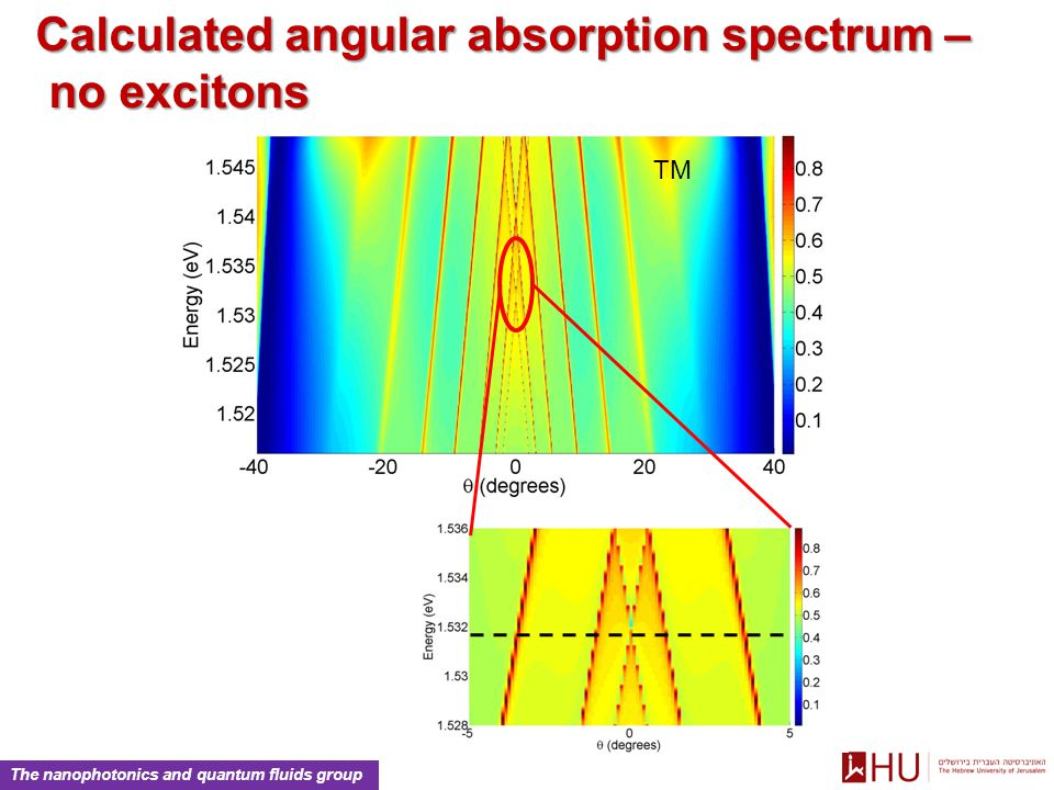 The nanophotonics and quantum fluids group TM Calculated angular absorption spectrum – no excitons no excitons