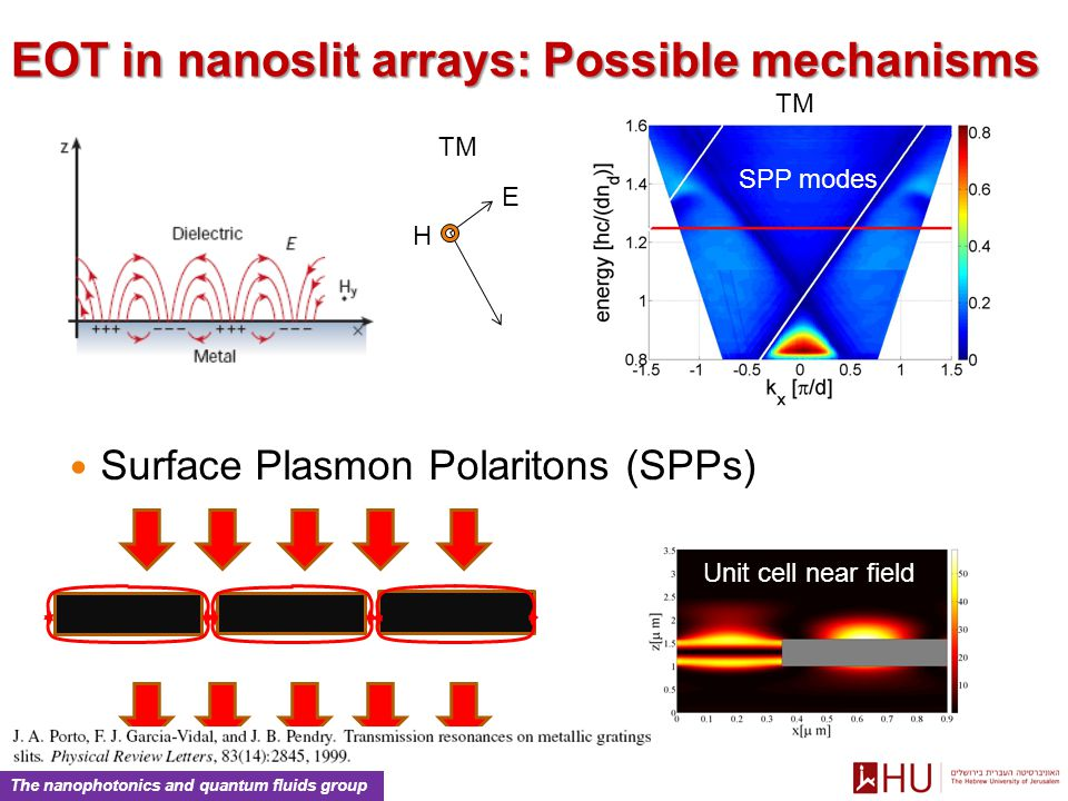 The nanophotonics and quantum fluids group EOT in nanoslit arrays: Possible mechanisms SPP modes TM E H Unit cell near field Surface Plasmon Polaritons (SPPs)