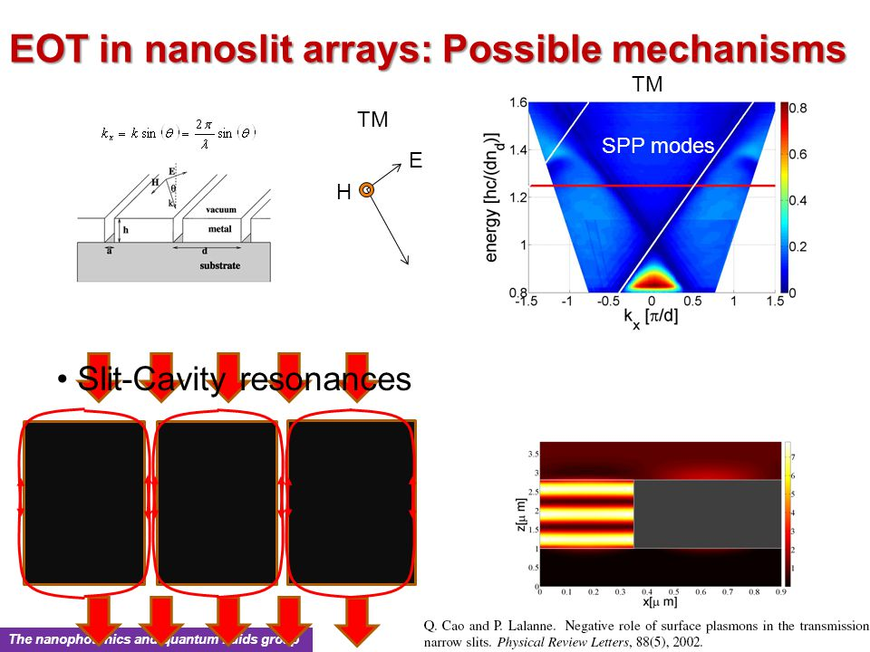 The nanophotonics and quantum fluids group EOT in nanoslit arrays: Possible mechanisms SPP modes TM E H Slit-Cavity resonances
