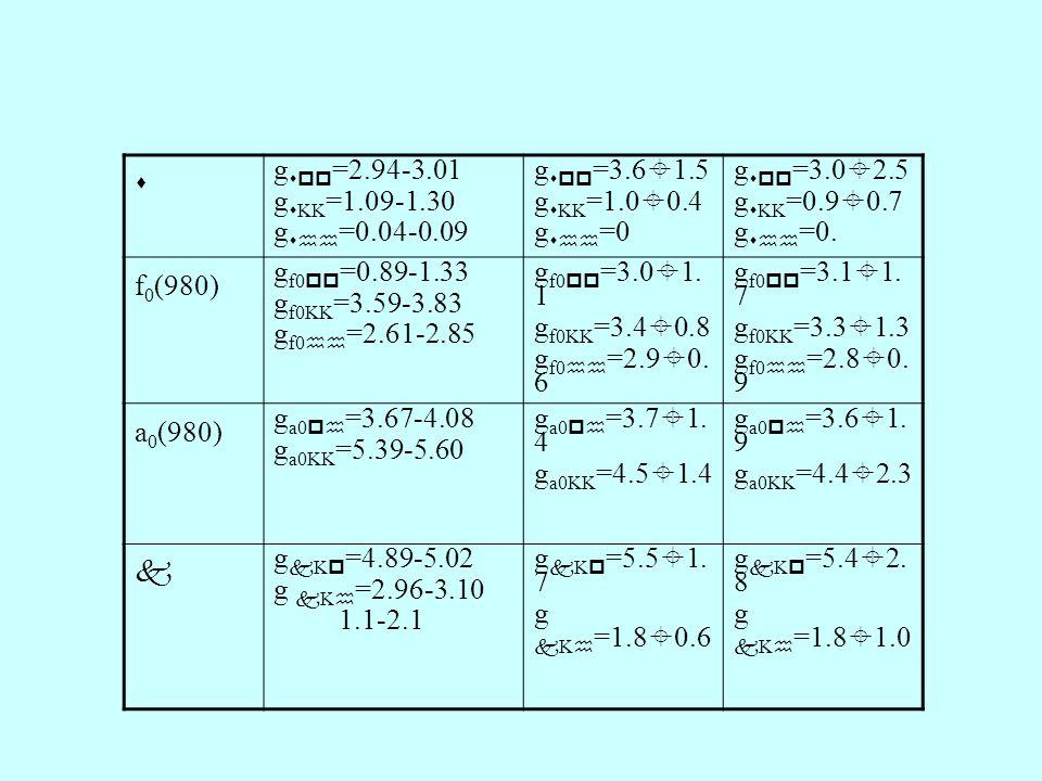  g  =2.94-3.01 g  KK =1.09-1.30 g  =0.04-0.09 g  =3.6  1.5 g  KK =1.0  0.4 g  =0 g  =3.0  2.5 g  KK =0.9  0.7 g  =0.