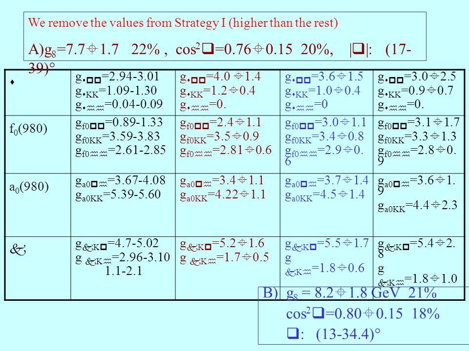  g  =2.94-3.01 g  KK =1.09-1.30 g  =0.04-0.09 g  =4.0  1.4 g  KK =1.2  0.4 g  =0.